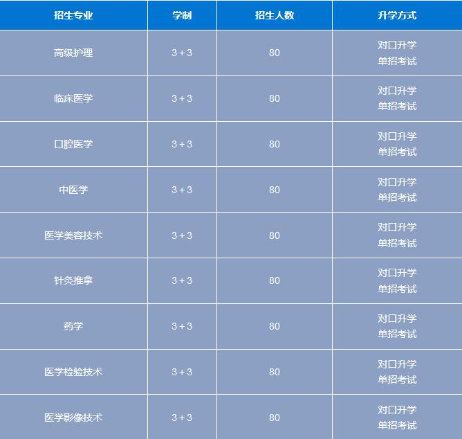 石家庄白求恩医学院2019年秋季招生简章